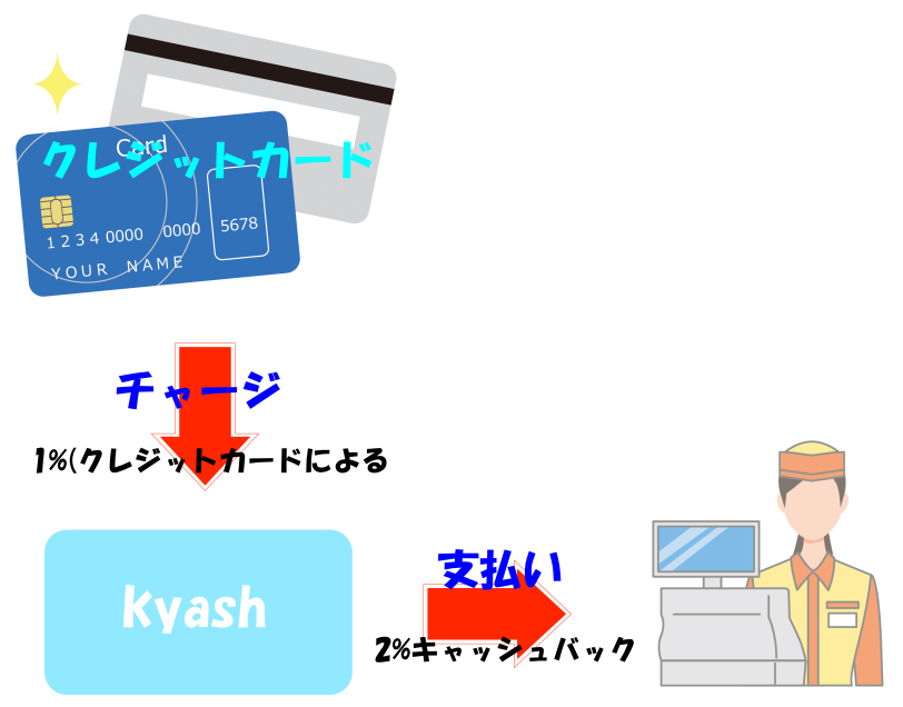 kyash還元率